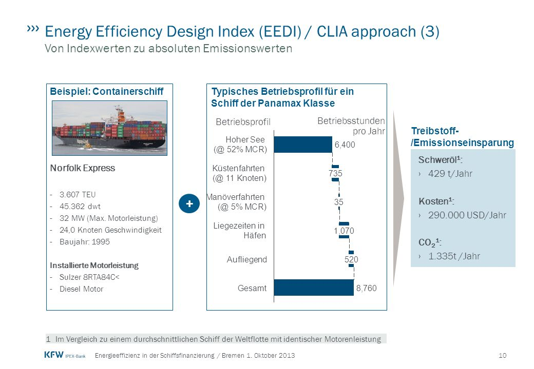 Energy Efficiency Design Index (EEDI) / CLIA approach (3) Von Indexwerten zu absoluten Emissionswerten