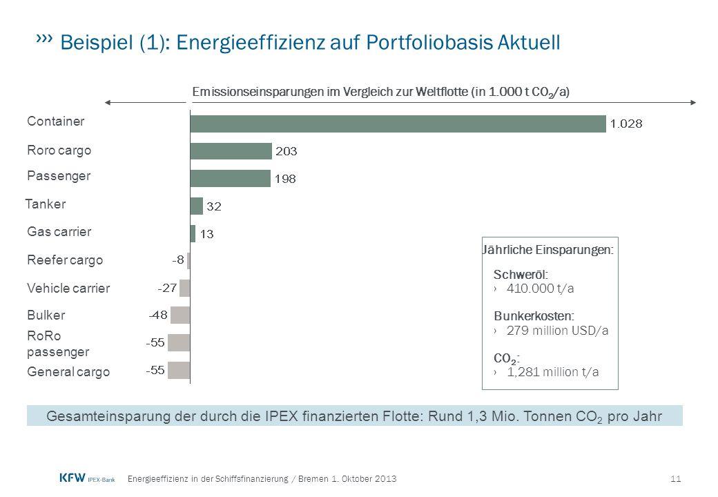 Beispiel (1): Energieeffizienz auf Portfoliobasis Aktuell
