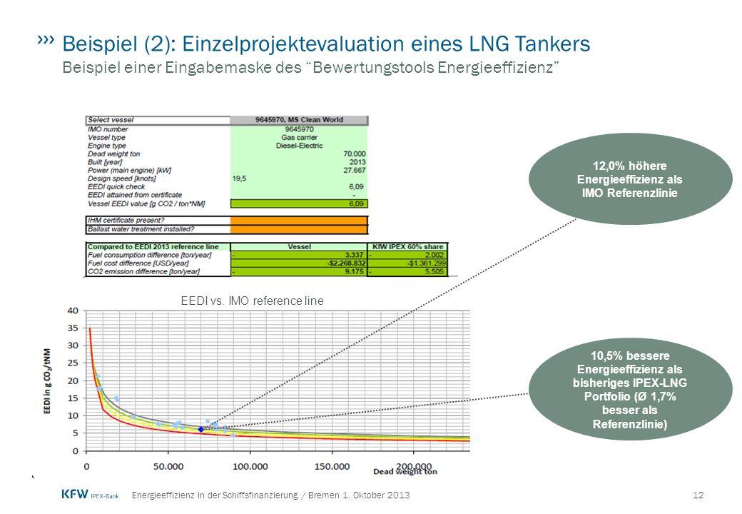 12,0% höhere Energieeffizienz als IMO Referenzlinie