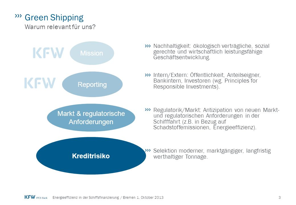 Markt & regulatorische Anforderungen