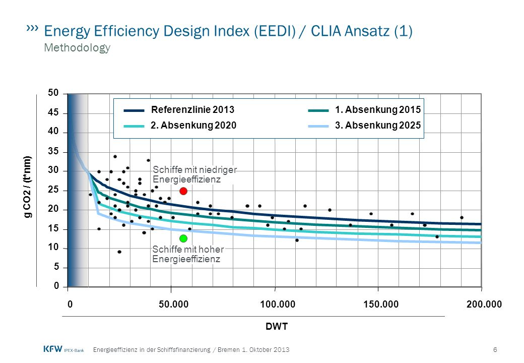 Energy Efficiency Design Index (EEDI) / CLIA Ansatz (1) Methodology
