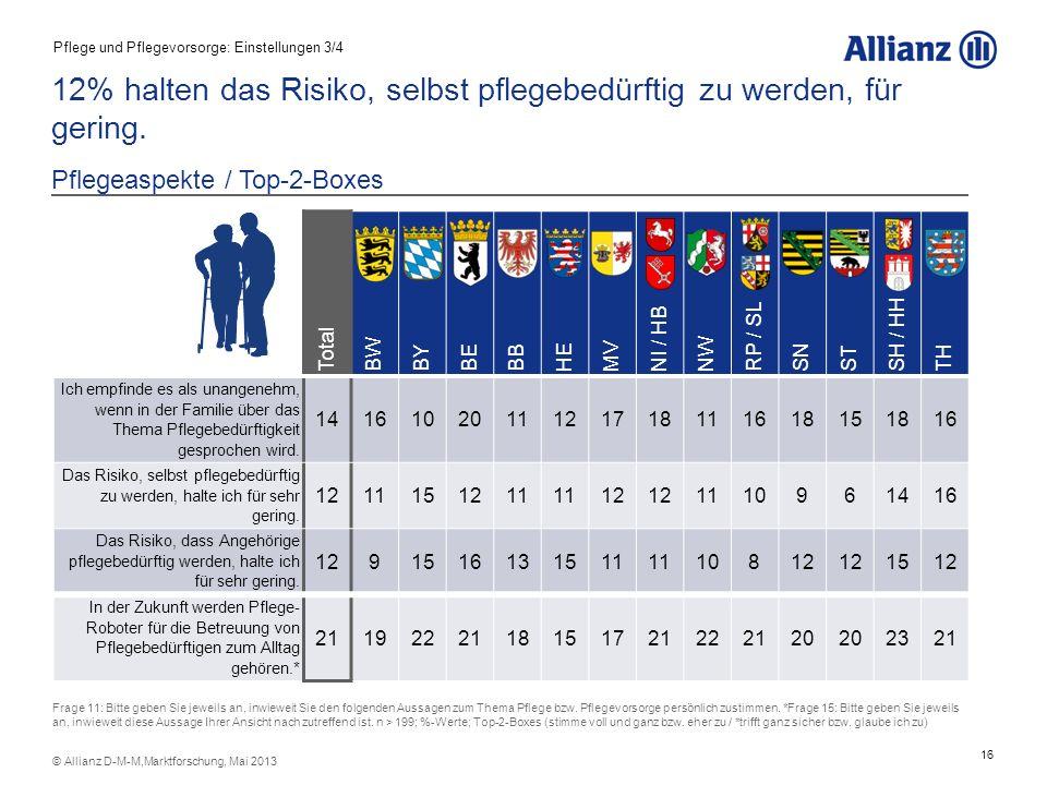 12% halten das Risiko, selbst pflegebedürftig zu werden, für gering.