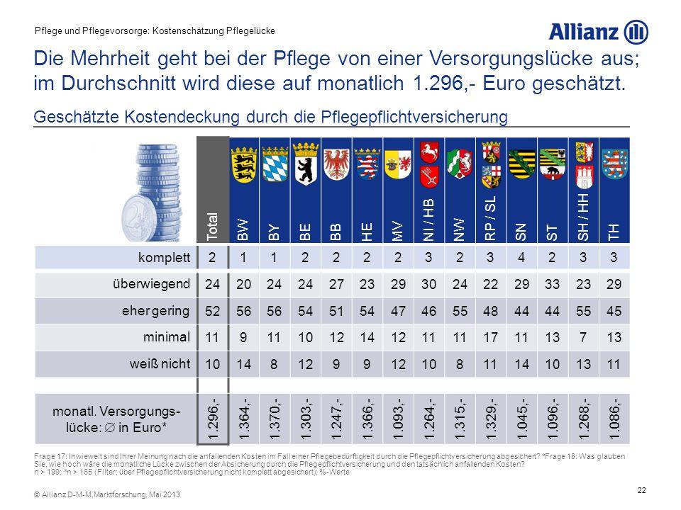 monatl. Versorgungs-lücke:  in Euro*
