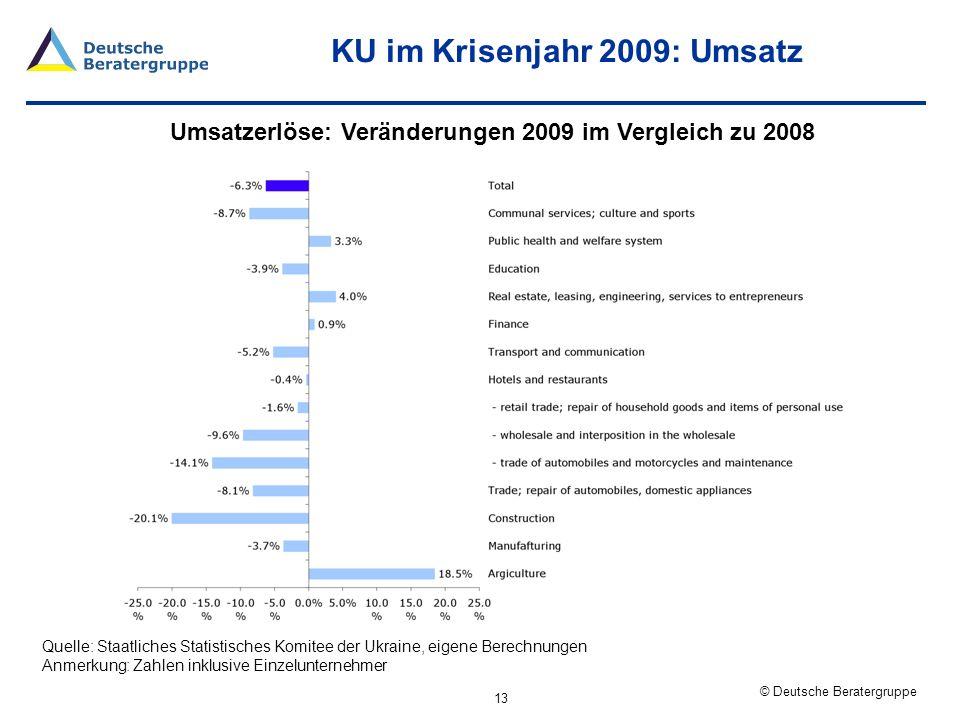KU im Krisenjahr 2009: Umsatz