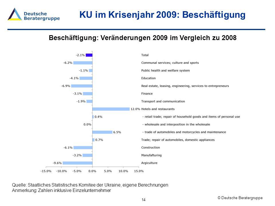 KU im Krisenjahr 2009: Beschäftigung