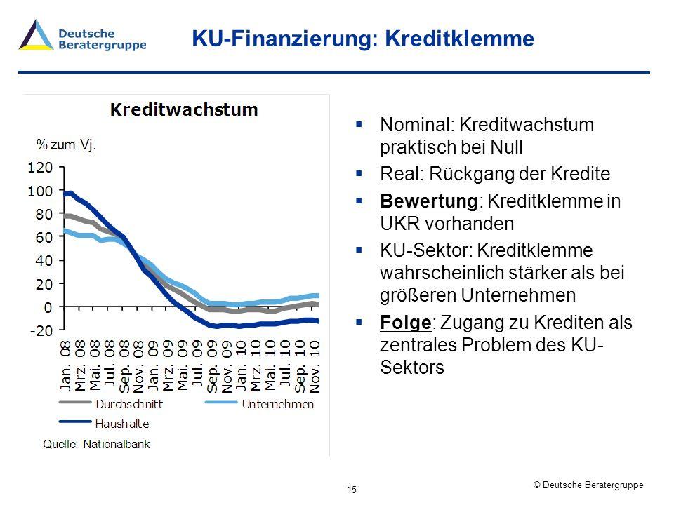 KU-Finanzierung: Kreditklemme