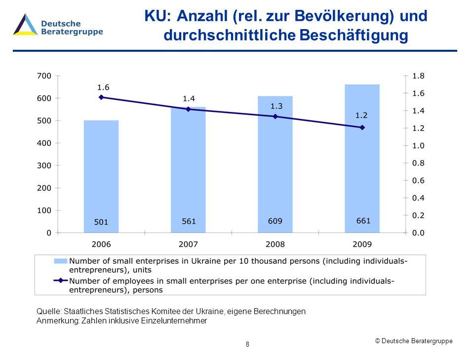 KU: Anzahl (rel. zur Bevölkerung) und durchschnittliche Beschäftigung