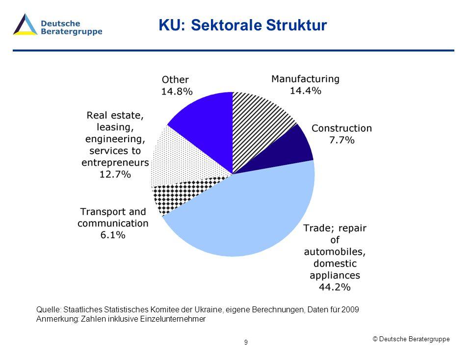 KU: Sektorale Struktur