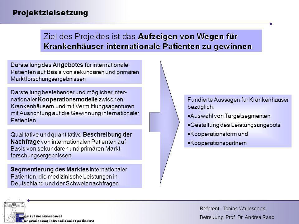 Projektzielsetzung Darstellung des Angebotes für internationale Patienten auf Basis von sekundären und primären Marktforschungsergebnissen.