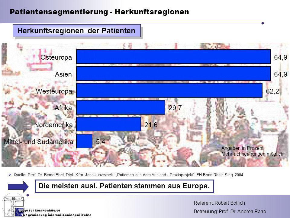 Herkunftsregionen der Patienten