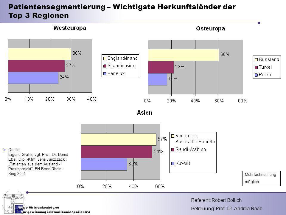 Patientensegmentierung – Wichtigste Herkunftsländer der Top 3 Regionen
