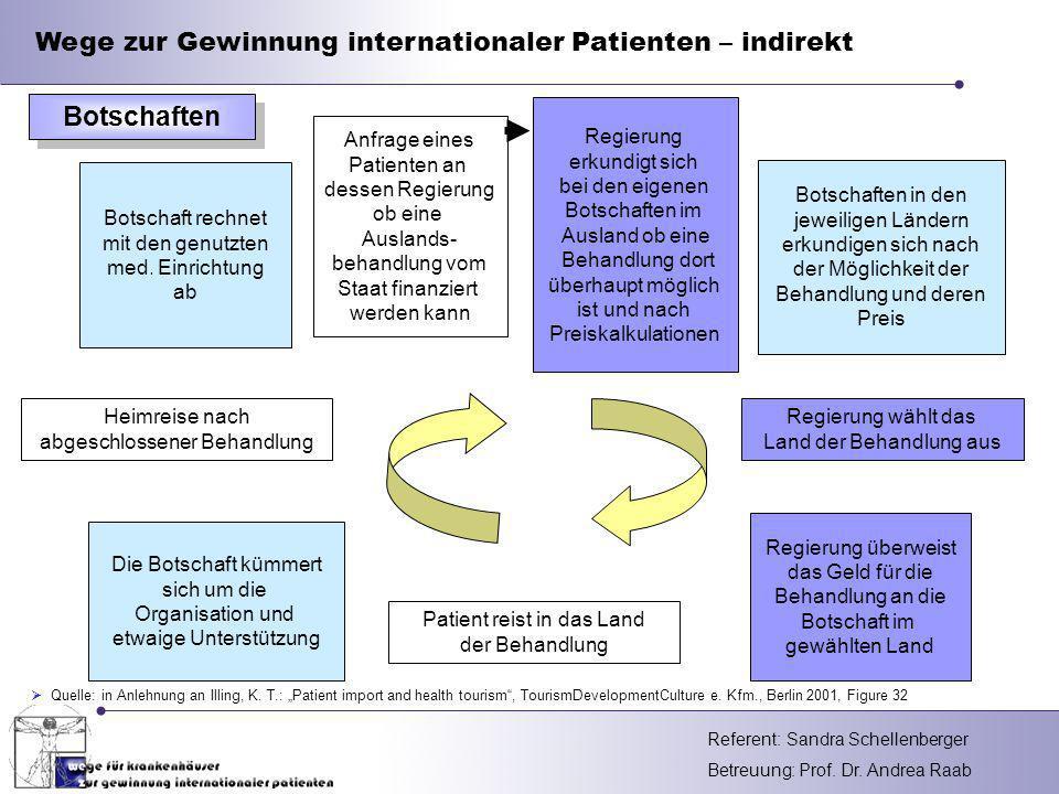 Botschaften Wege zur Gewinnung internationaler Patienten – indirekt