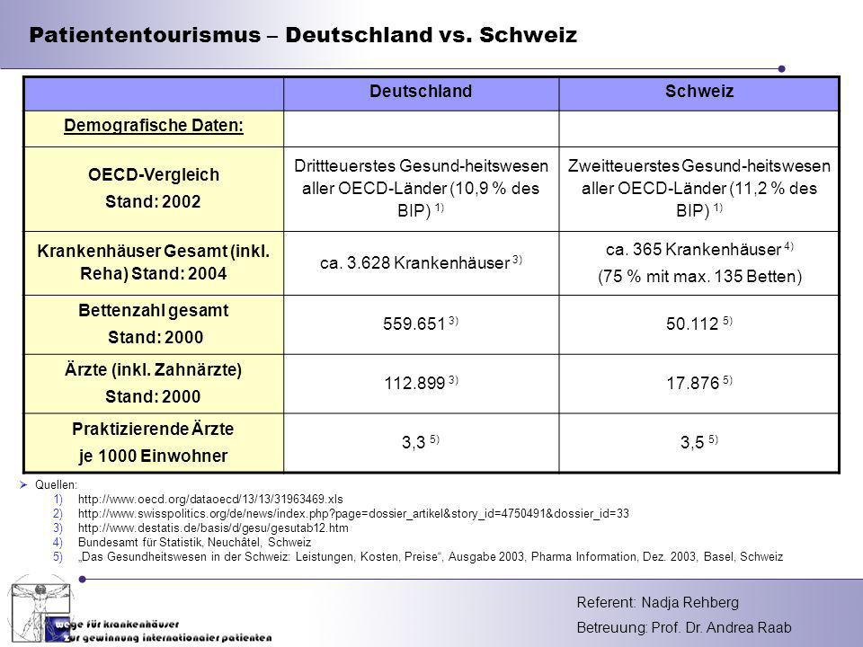 Krankenhäuser Gesamt (inkl. Reha) Stand: 2004 Ärzte (inkl. Zahnärzte)