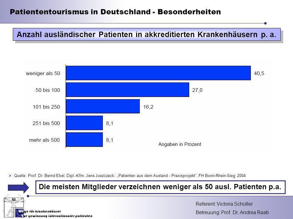 Anzahl ausländischer Patienten in akkreditierten Krankenhäusern p. a.