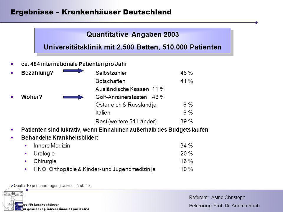Ergebnisse – Krankenhäuser Deutschland