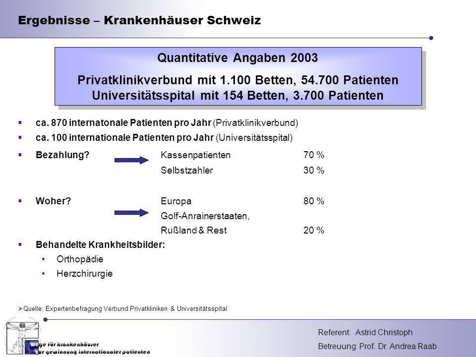 Ergebnisse – Krankenhäuser Schweiz