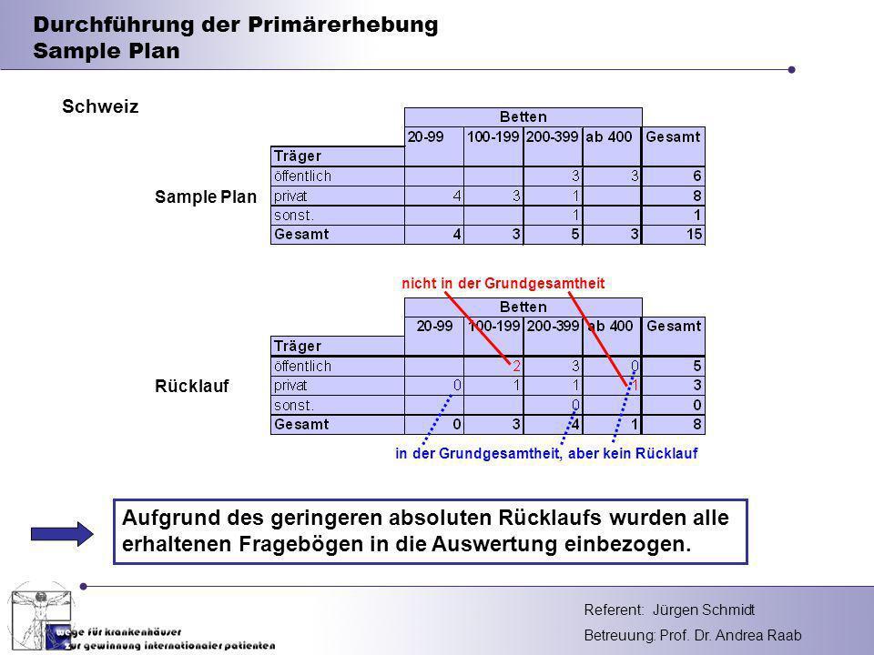 Durchführung der Primärerhebung Sample Plan