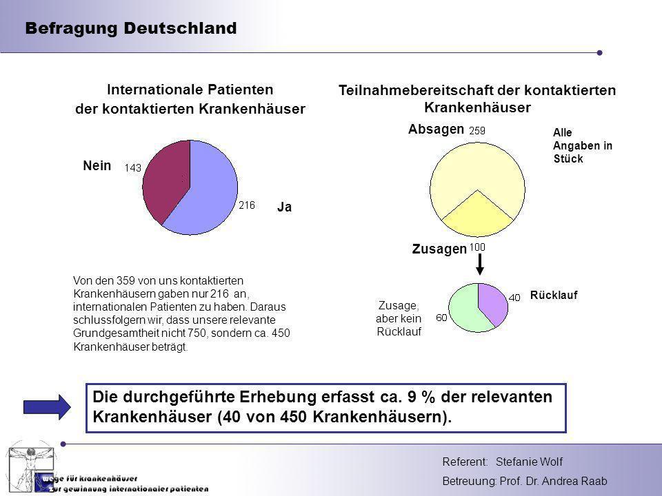 Befragung Deutschland