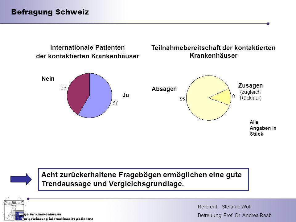 Befragung Schweiz Teilnahmebereitschaft der kontaktierten Krankenhäuser. Internationale Patienten.