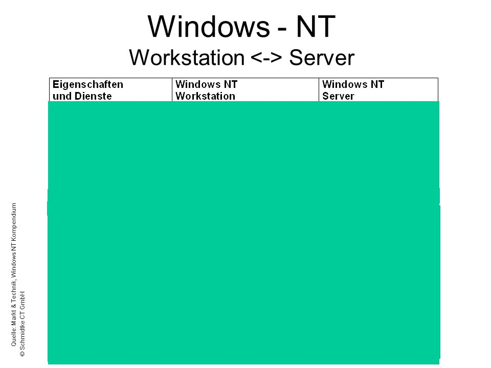 Windows - NT Workstation <-> Server