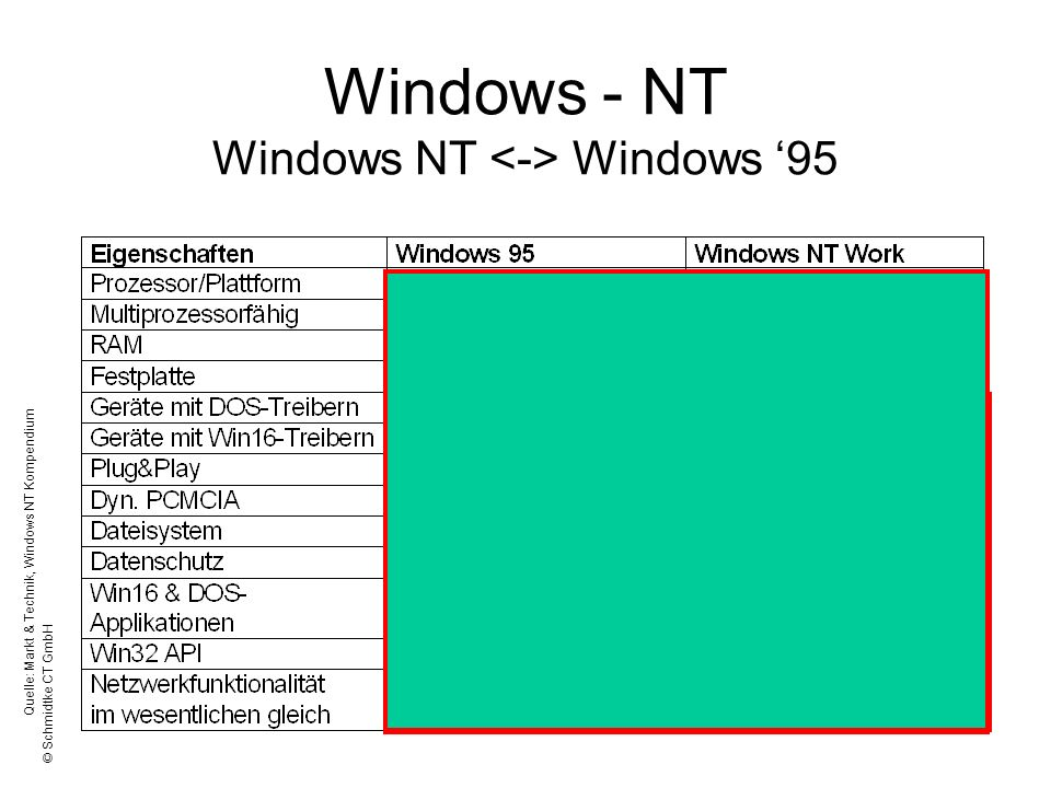 Windows - NT Windows NT <-> Windows '95