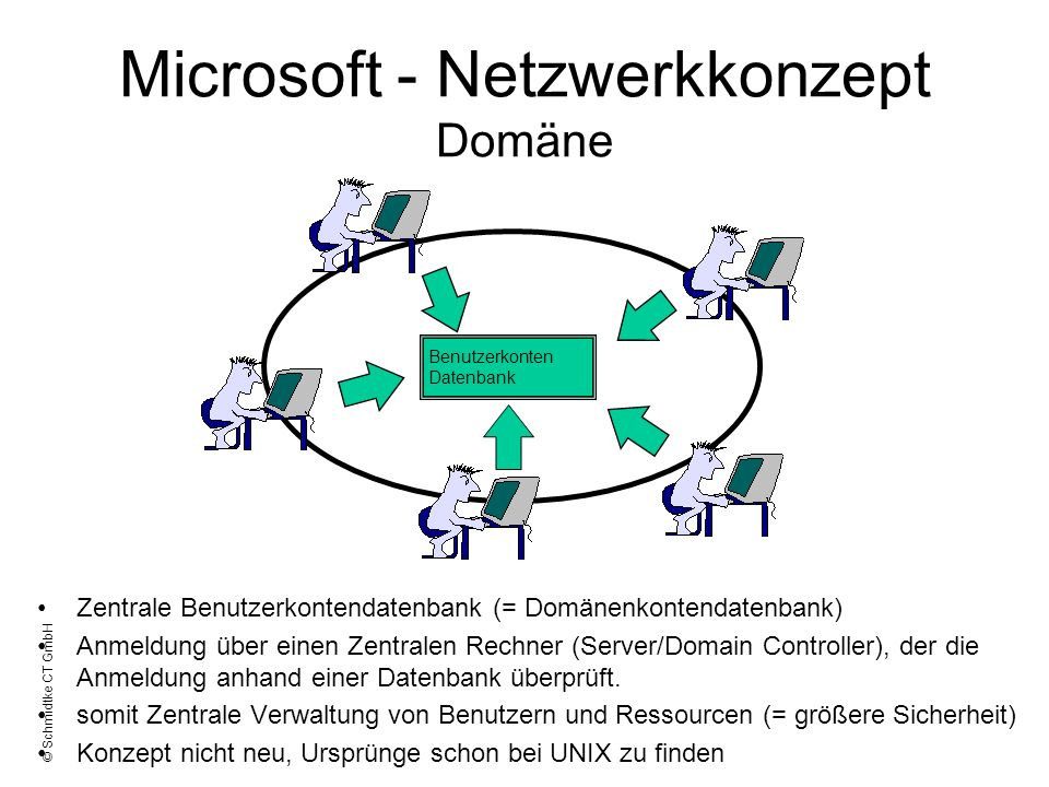 Microsoft - Netzwerkkonzept Domäne