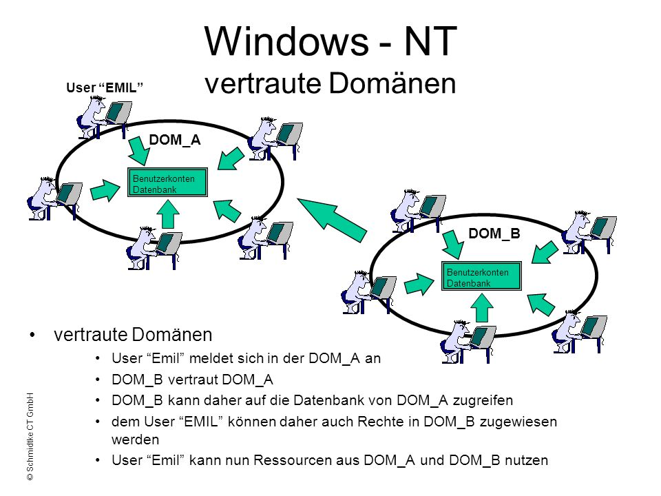 Windows - NT vertraute Domänen