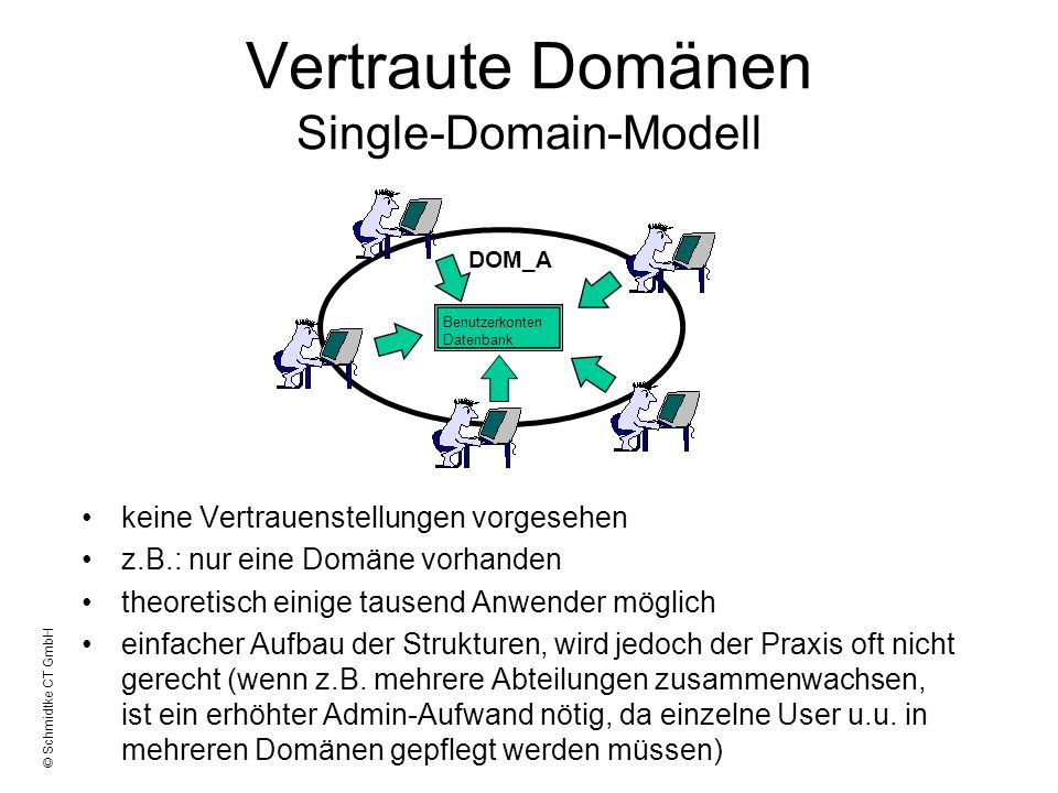 Vertraute Domänen Single-Domain-Modell