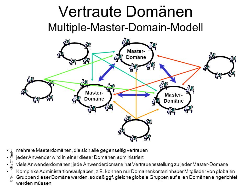 Vertraute Domänen Multiple-Master-Domain-Modell