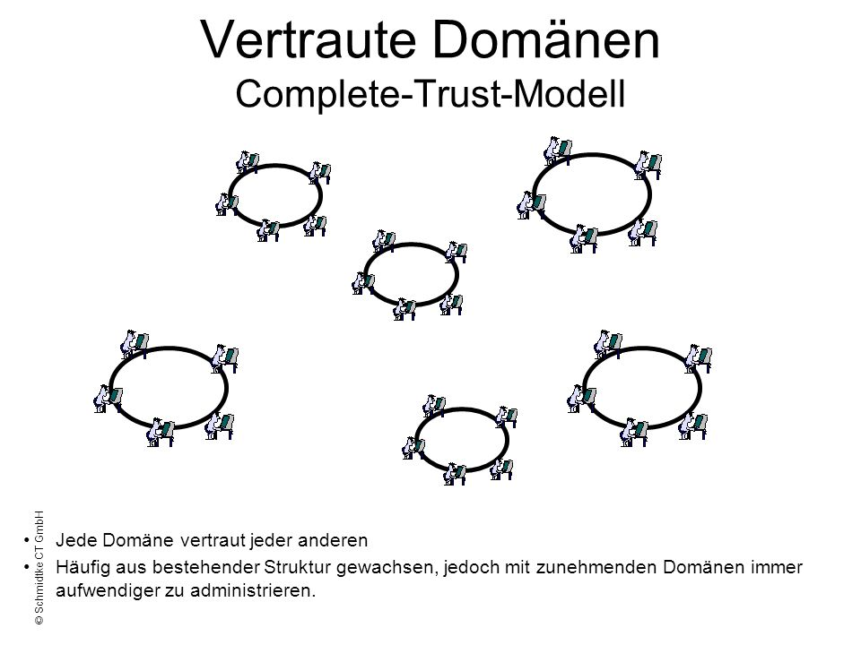 Vertraute Domänen Complete-Trust-Modell
