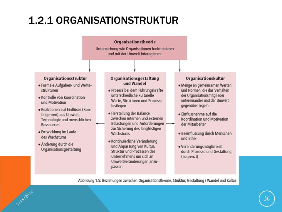 1.2.1 Organisationstruktur