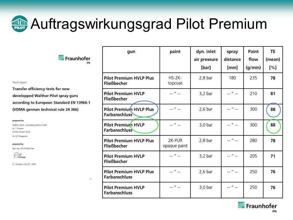 Auftragswirkungsgrad Pilot Premium