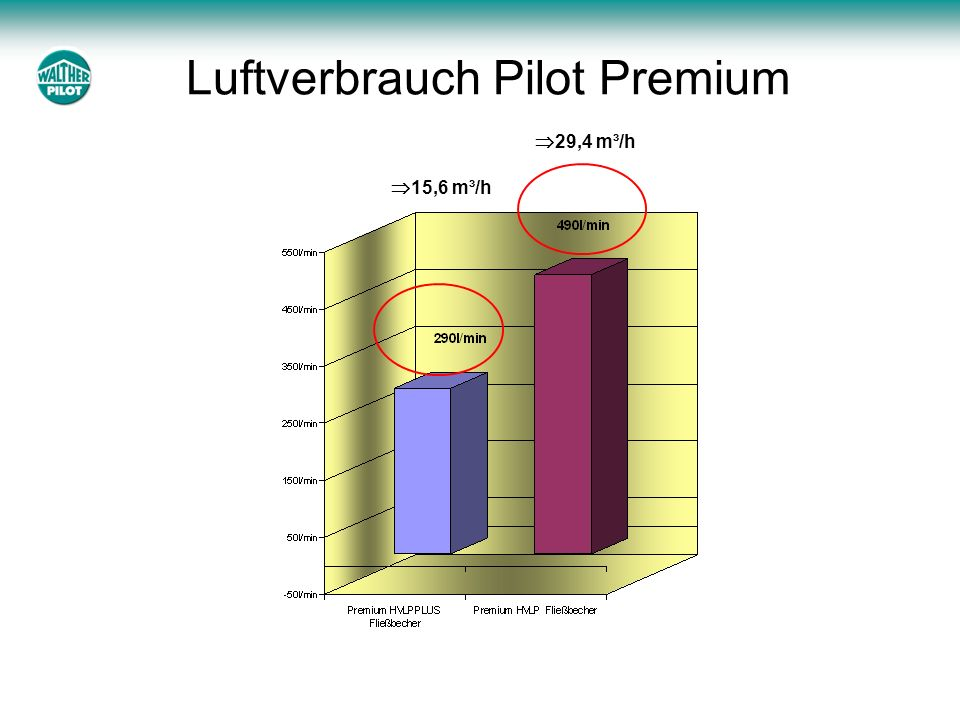 Luftverbrauch Pilot Premium