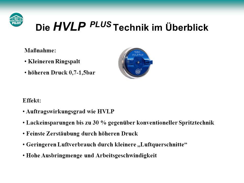 Die HVLP PLUS Technik im Überblick