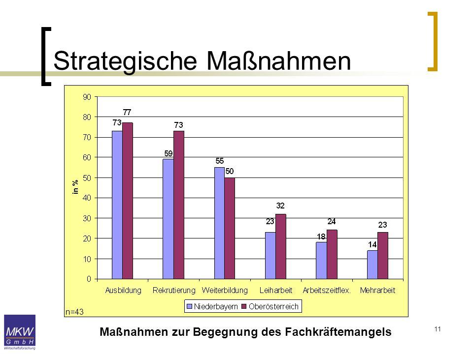 Strategische Maßnahmen