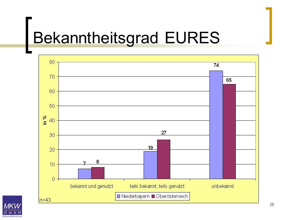 Bekanntheitsgrad EURES