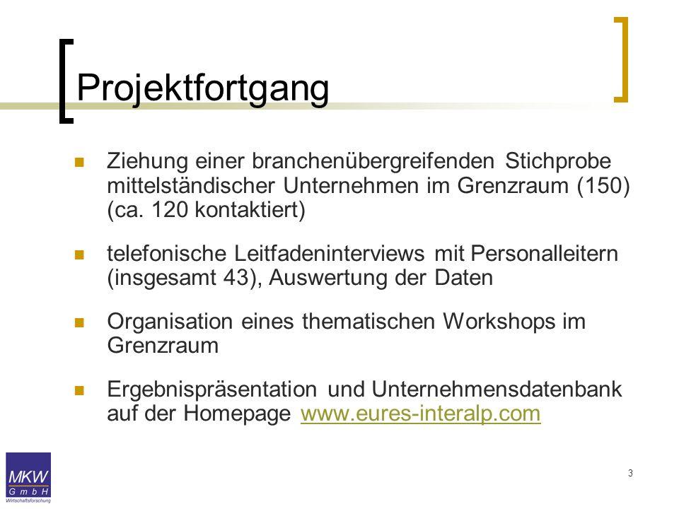 Projektfortgang Ziehung einer branchenübergreifenden Stichprobe mittelständischer Unternehmen im Grenzraum (150) (ca. 120 kontaktiert)