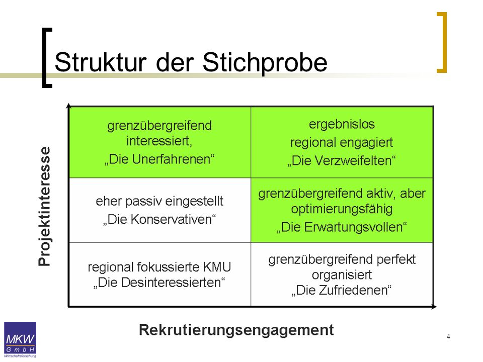 Struktur der Stichprobe