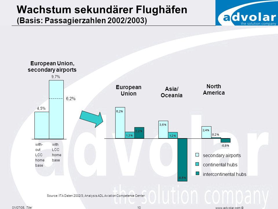 Wachstum sekundärer Flughäfen (Basis: Passagierzahlen 2002/2003)