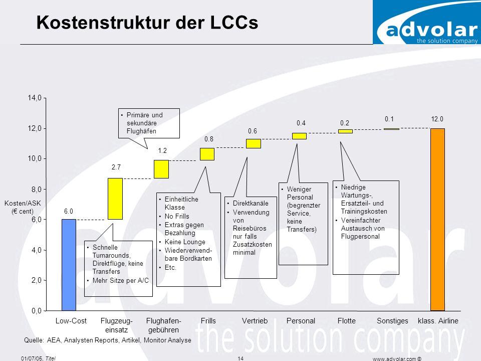Kostenstruktur der LCCs