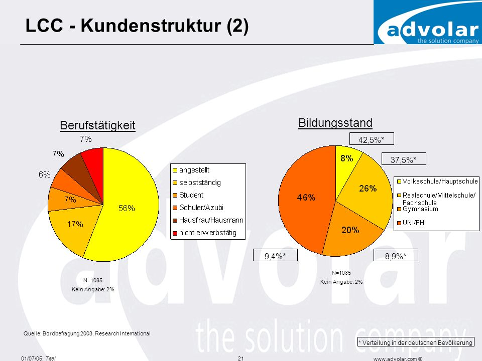 LCC - Kundenstruktur (2)