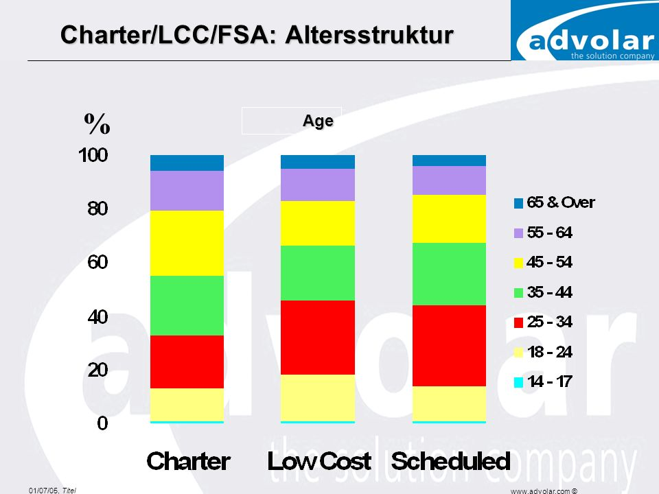 Charter/LCC/FSA: Altersstruktur