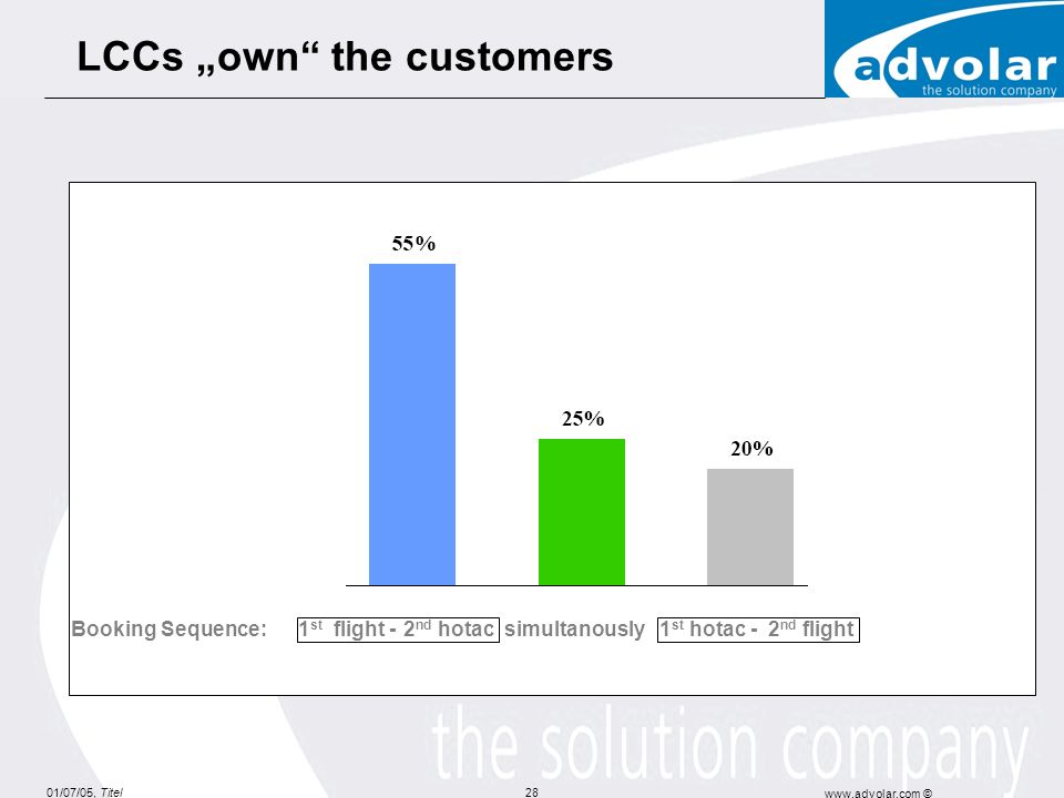 "LCCs ""own the customers"