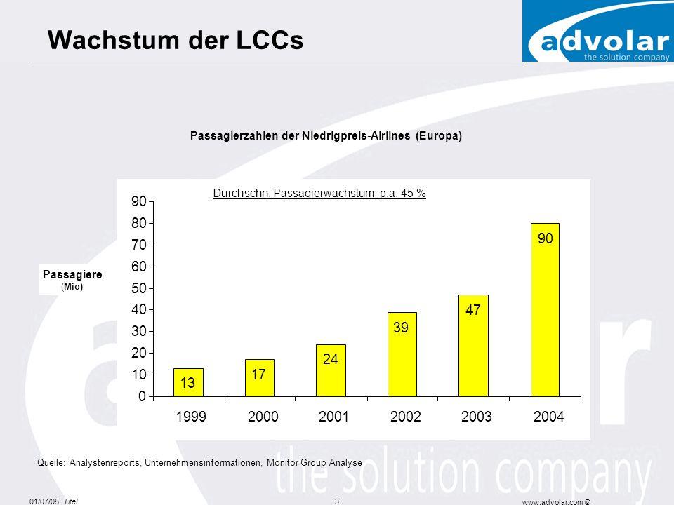 Passagierzahlen der Niedrigpreis-Airlines (Europa)