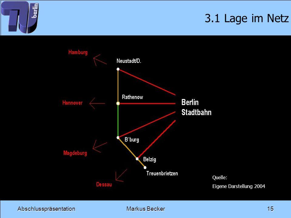 3.1 Lage im Netz Abschlusspräsentation Markus Becker Quelle: