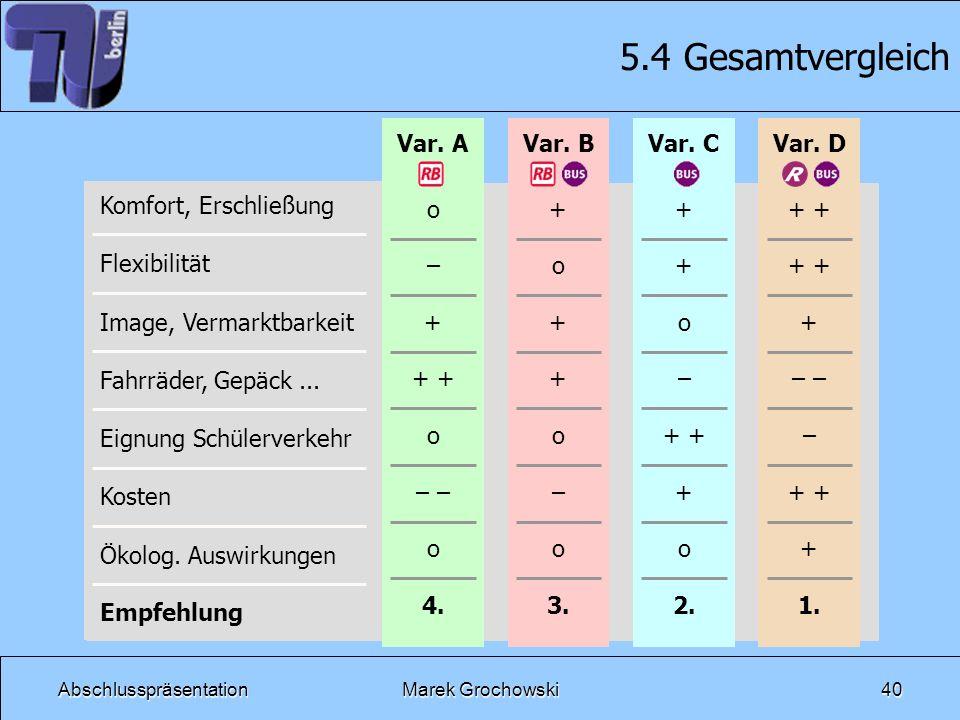 5.4 Gesamtvergleich Var. B Var. C Var. D o – + + + – – 4. 3. 2. 1.