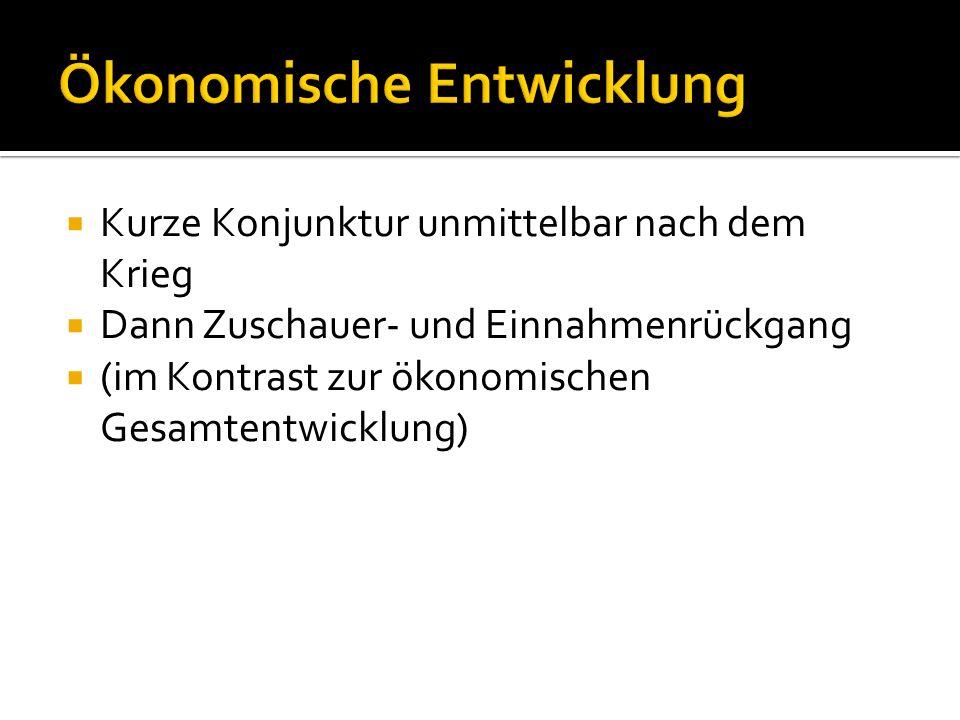 Ökonomische Entwicklung