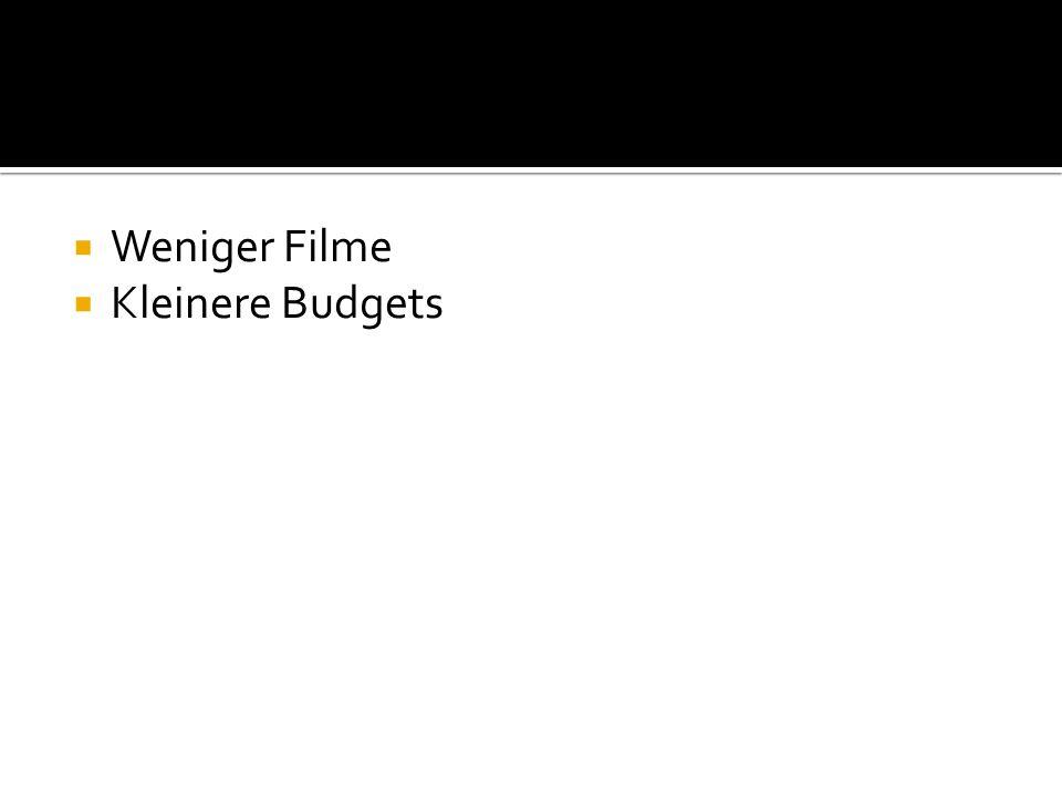 Weniger Filme Kleinere Budgets