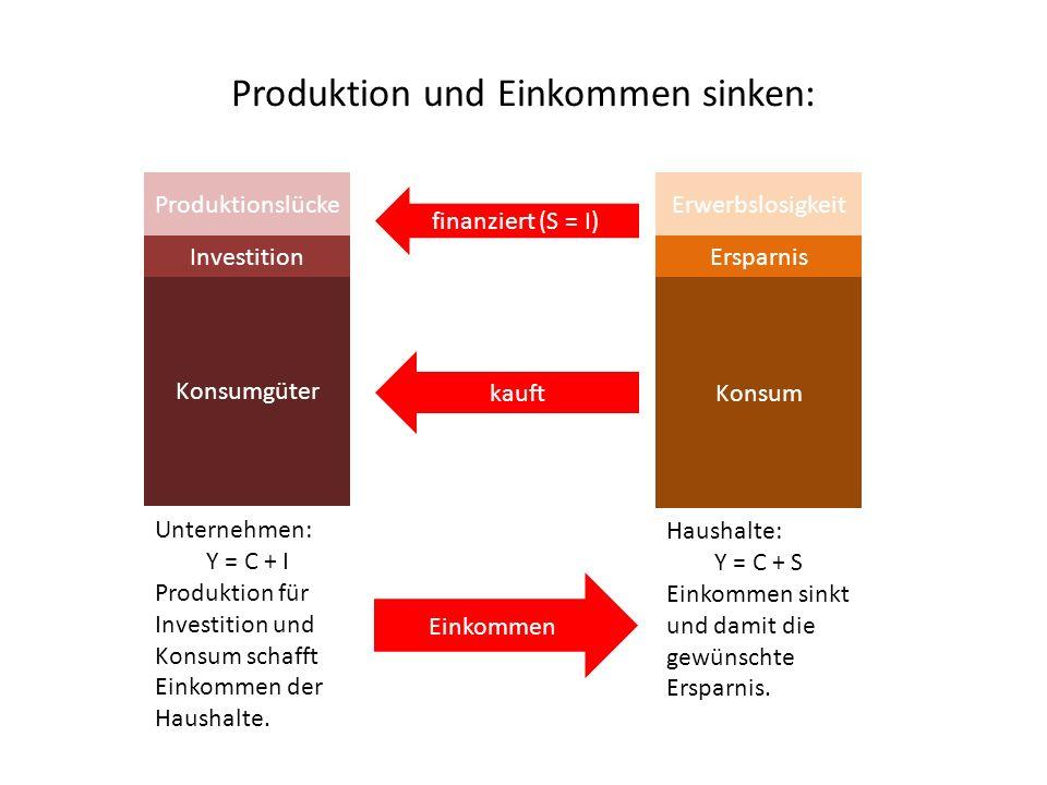 Produktion und Einkommen sinken: