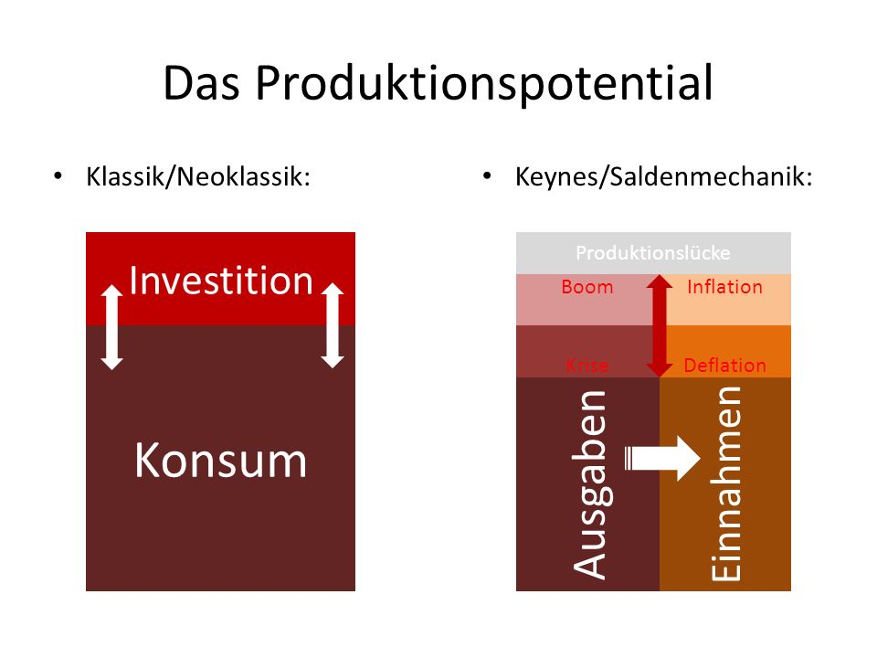 Das Produktionspotential
